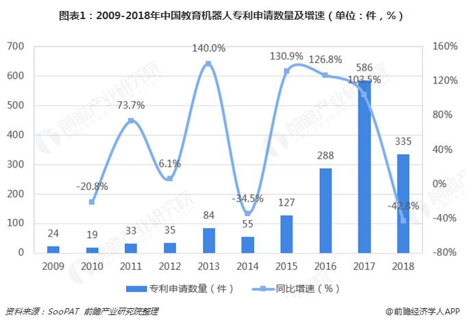 图表1:2009-2018年中国教育机器人专利申请数量及增速(单位:件,%)