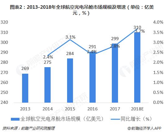 图表2:2013-2018年全球航空光电吊舱市场规模及增速(单位:亿美元,%)