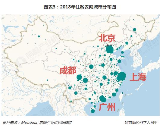 图表3:2018年住客去向城市分布图