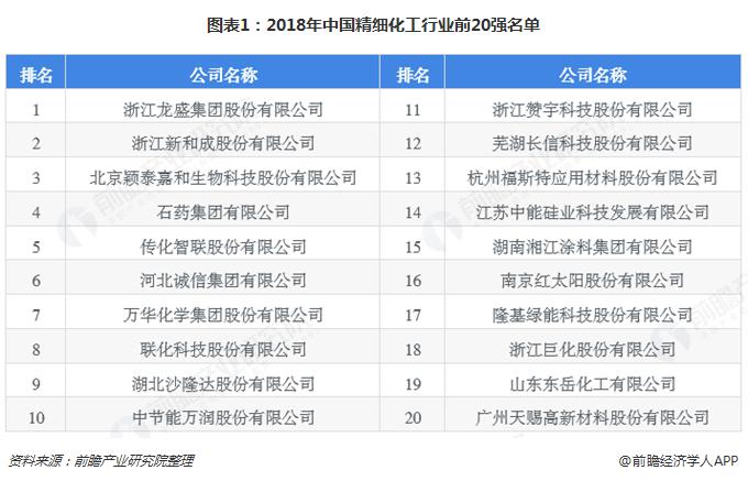 图表1:2018年中国精细化工行业前20强名单