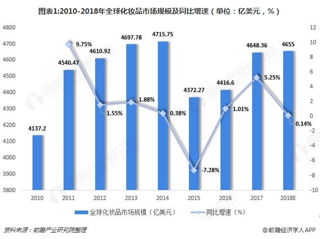 图表1:2010-2018年全球化妆品市场规模及同比增速(单位:亿美元,%)