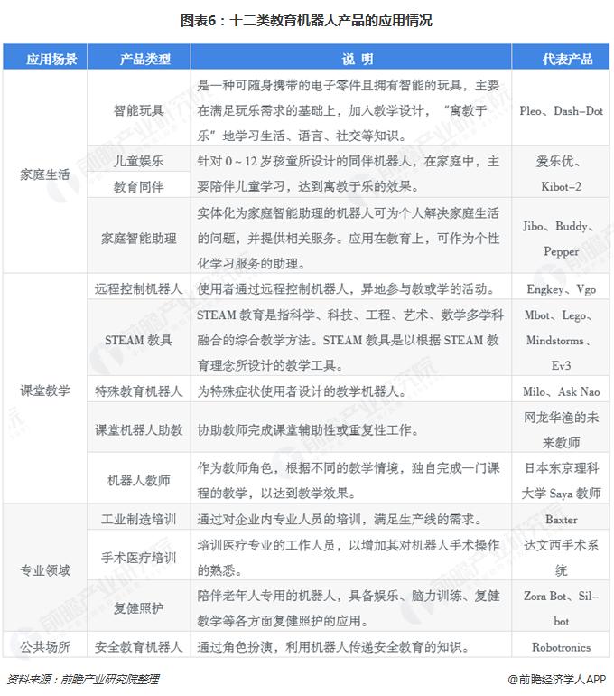 图表6:十二类教育机器人产品的应用情况