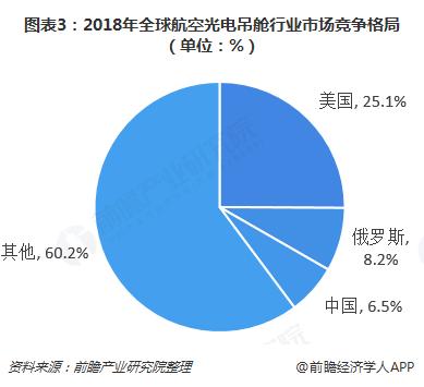 图表3:2018年全球航空光电吊舱行业市场竞争格局(单位:%)