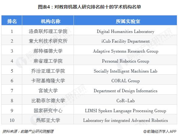 图表4:对教育机器人研究排名前十的学术机构名单