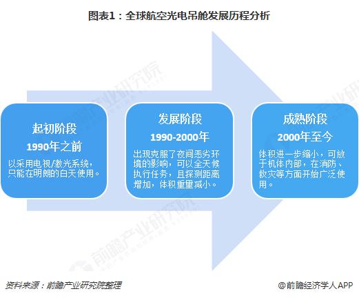 图表1:全球航空光电吊舱发展历程分析
