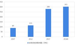 2018年活性炭行业市场现状与发展趋势分析 木质活性炭进口依赖大【组图】