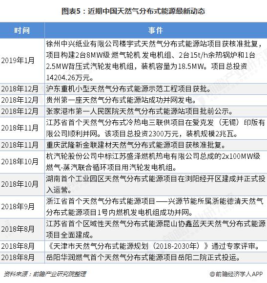 图表5:近期中国天然气分布式能源最新动态
