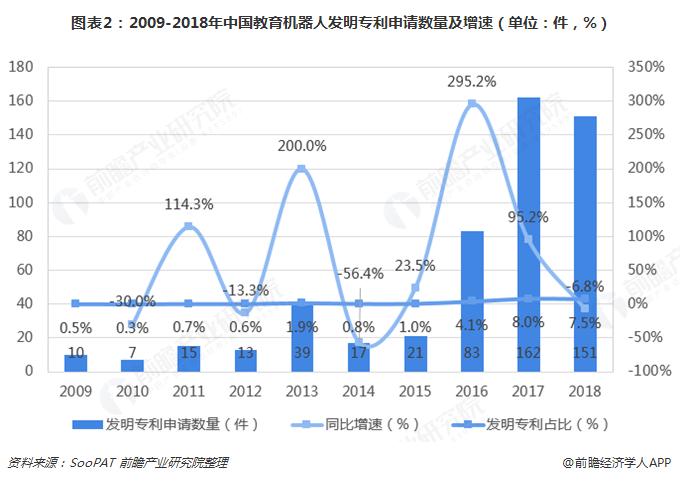 图表2:2009-2018年中国教育机器人发明专利申请数量及增速(单位:件,%)