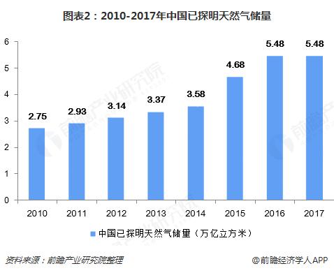 图表2:2010-2017年中国已探明天然气储量