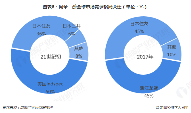 图表6:间苯二酚全球市场竞争格局变迁(单位:%)