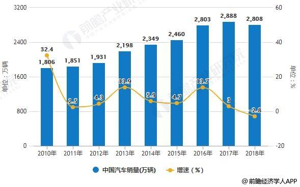 2010-2018年中国汽车销量统计及增长情况