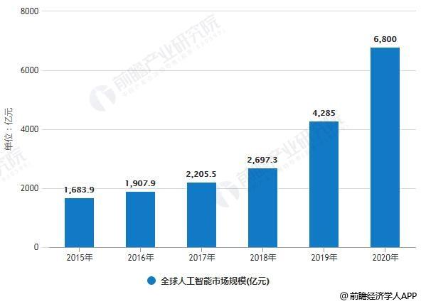 2015-2020年全球人工智能市场规模统计及增长情况预测