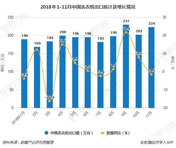 2018年1-11月中国洗衣机出口统计及增长情况