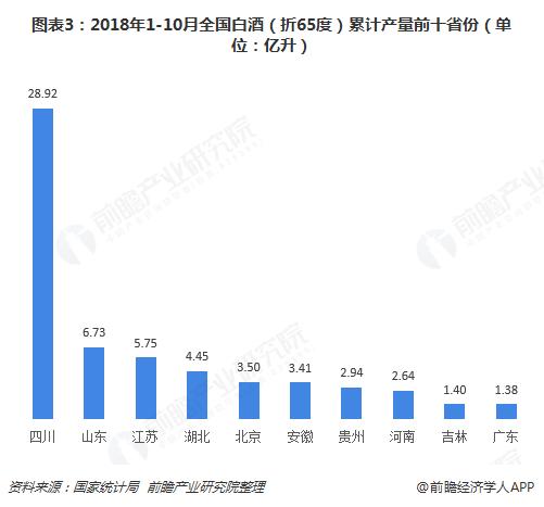 图表3:2018年1-10月全国白酒(折65度)累计产量前十省份(单位:亿升)