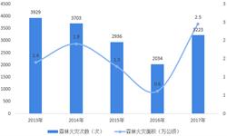 2018年通用航空业市场现状及发展前景分析 2020年农林航空机队或达1600架【组图】