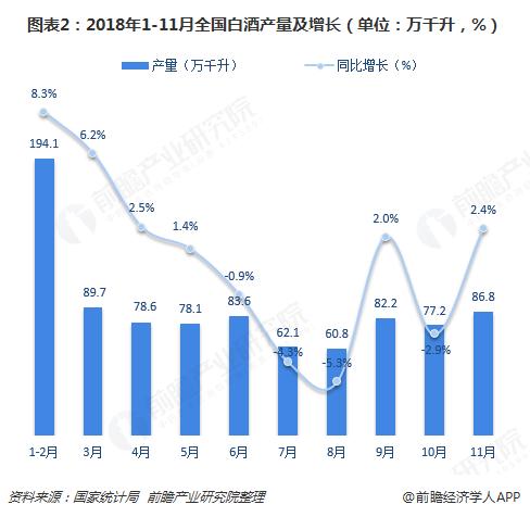 图表2:2018年1-11月全国白酒产量及增长(单位:万千升,%)