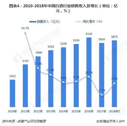 图表4:2010-2018年中国白酒行业销售收入及增长(单位:亿元,%)