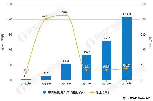 2013-2018年中国新能源汽车销量统计及增长情况