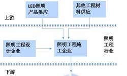 2018年照明工程行业发展现状与市场前景分析 行业处于成长阶段,未来市场规模有望进一步扩大【组图】