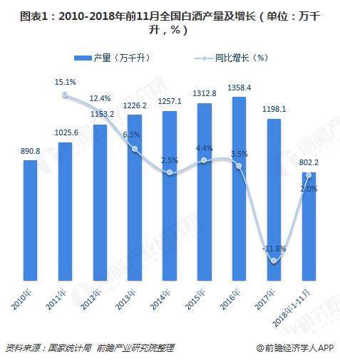 图表1:2010-2018年前11月全国白酒产量及增长(单位:万千升,%)