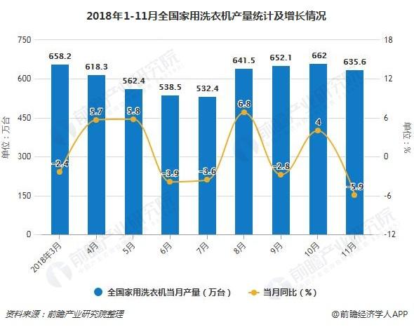 2018年1-11月全国家用洗衣机产量统计及增长情况