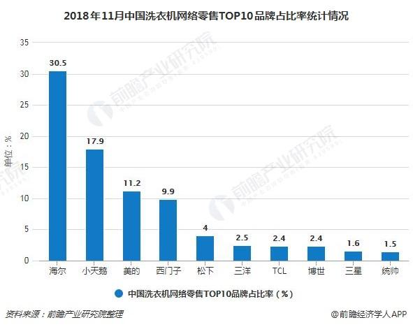 2018年11月中国洗衣机网络零售TOP10品牌占比率统计情况