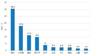 11月中国洗衣机行业分析:零售额超70亿,产量同比下降5.9%