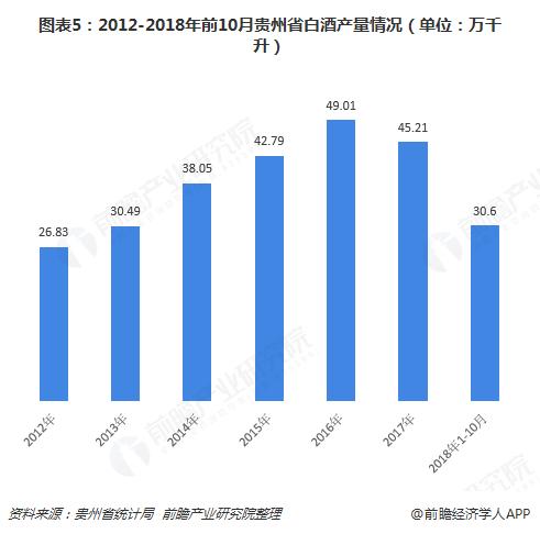 图表5:2012-2018年前10月贵州省白酒产量情况(单位:万千升)