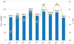 前11月中国<em>船舶</em>产量接近3000万载重吨 江苏省产量排名第一