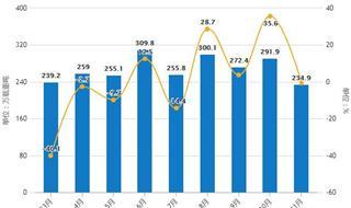 前11月中国船舶产量接近3000万载重吨 江苏省产量排名第一