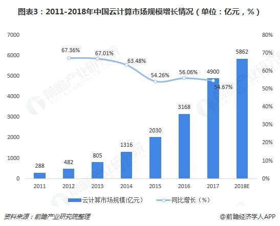 图表3:2011-2018年中国云计算市场规模增长情况(单位:亿元,%)