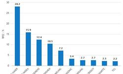 前11月全国<em>冰箱</em>产量为7395万台 安徽省占比32.54%