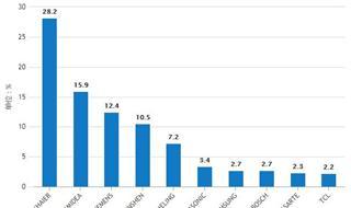 前11月全国冰箱产量为7395万台 安徽省占比32.54%
