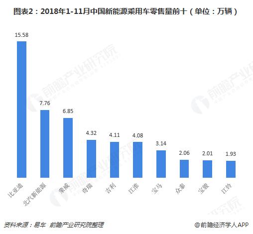 图表2:2018年1-11月中国新能源乘用车零售量前十(单位:万辆)