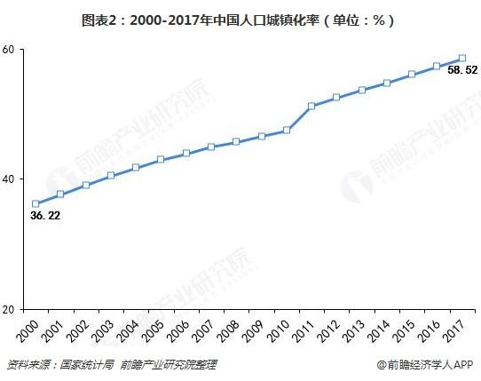 图表2:2000-2017年中国人口城镇化率(单位:%)