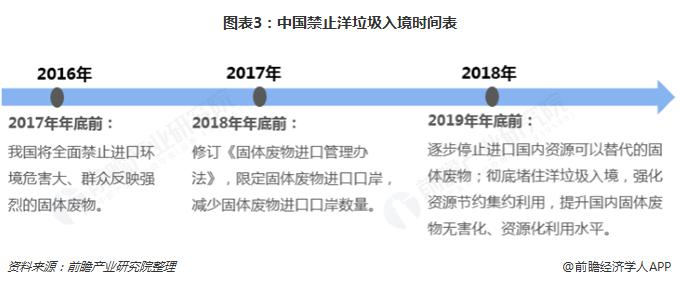 图表3:中国禁止洋垃圾入境时间表
