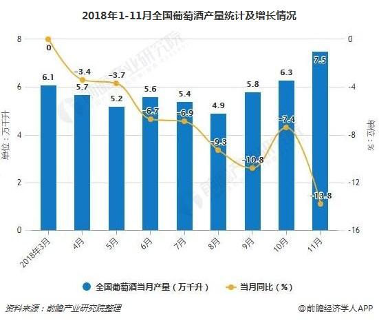 2018年1-11月全国葡萄酒产量统计及增长情况