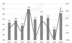 11月中国葡萄酒行业分析:产量小幅增长,累计<em>进口量</em>超6.7亿升