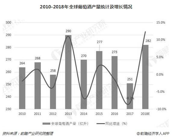 2010-2018年全球葡萄酒产量统计及增长情况