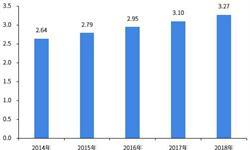 2018年中国<em>加油站</em>行业发展及趋势分析 全面进入<em>加油站</em>3.0时代【组图】