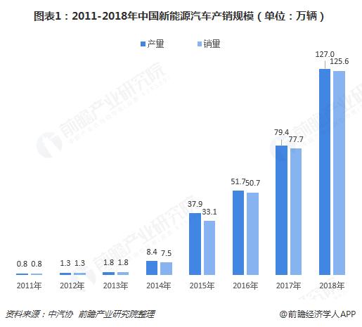 图表1:2011-2018年中国新能源汽车产销规模(单位:万辆)