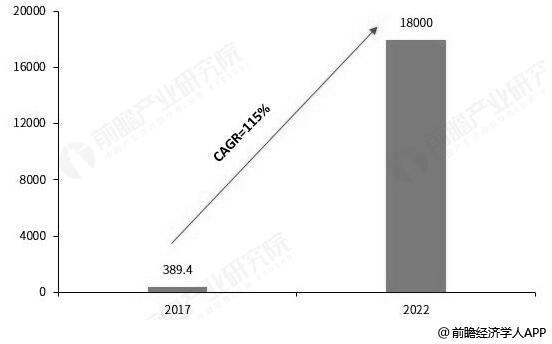 2017-2022年我国新零售行业市场规模统计情况及预测