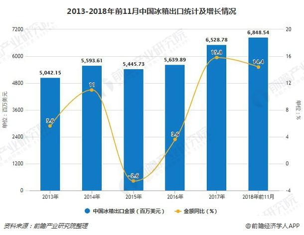 2013-2018年前11月中国冰箱出口统计及增长情况