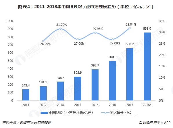 图表4:2011-2018年中国RFID行业市场规模趋势(单位:亿元,%)