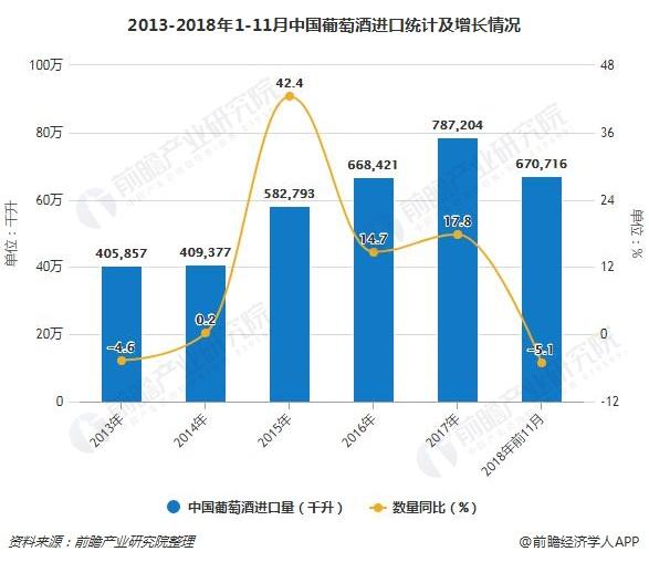 2013-2018年1-11月中国葡萄酒进口统计及增长情况