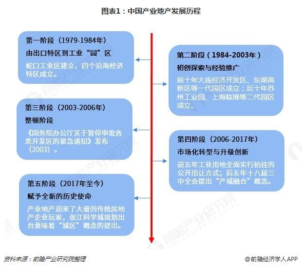 图表1:中国产业地产发展历程