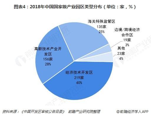 图表4:2018年中国国家级产业园区类型分布(单位:家,%)