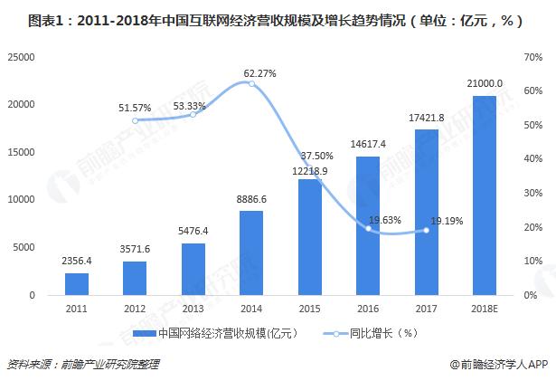 图表1:2011-2018年中国互联网经济营收规模及增长趋势情况(单位:亿元,%)