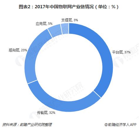 图表2:2017年中国物联网产业链情况(单位:%)
