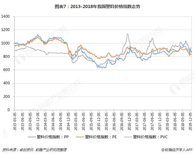 图表7:2013-2018年我国塑料价格指数走势